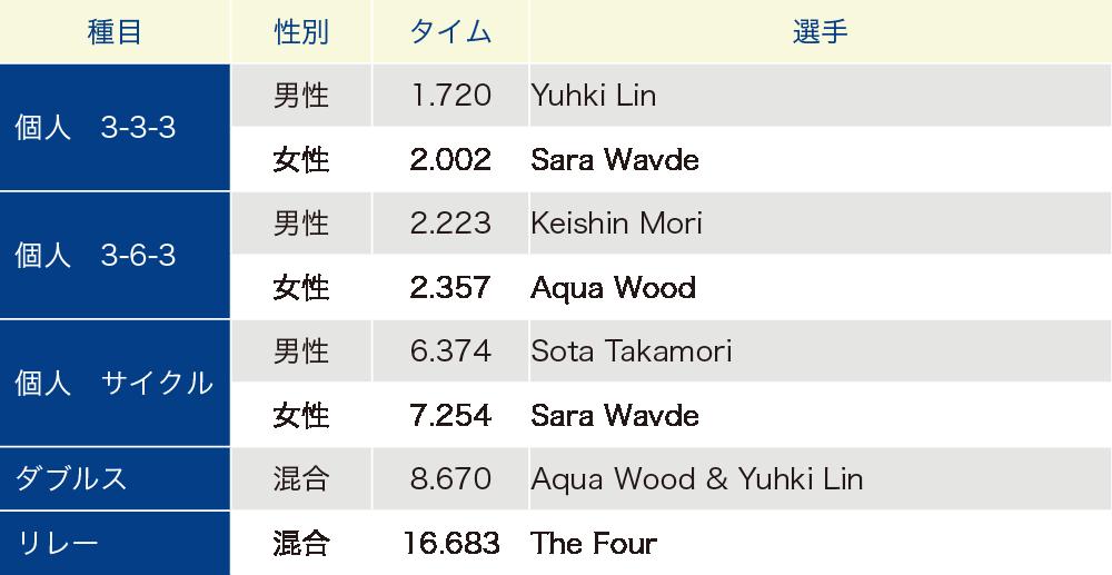 スポーツスタッキング日本記録