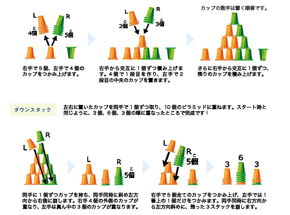 10 スタック(5-4-1 の方法)