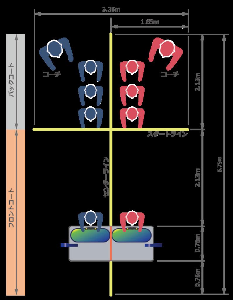 リレー競技における 公式コートの俯瞰図