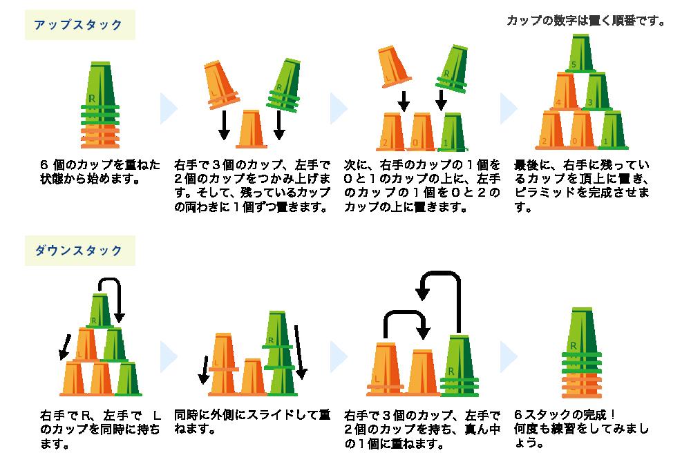 6 スタック(3-2-1 の方法)