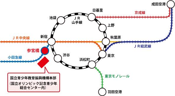 最寄り駅までの線路マップ